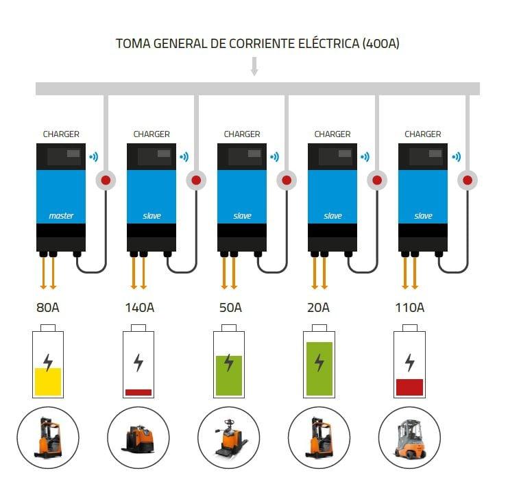 esquema de carga de los cargadores inteligentes de litio de carretillas elevadoras Toyota