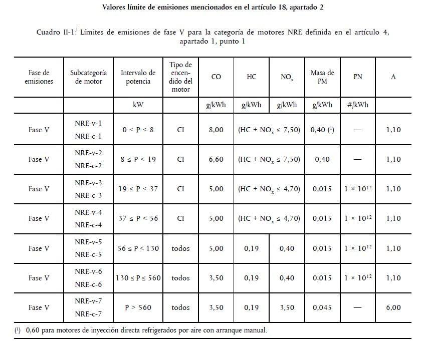 Tabla Fase 5 para categoría motores NRE