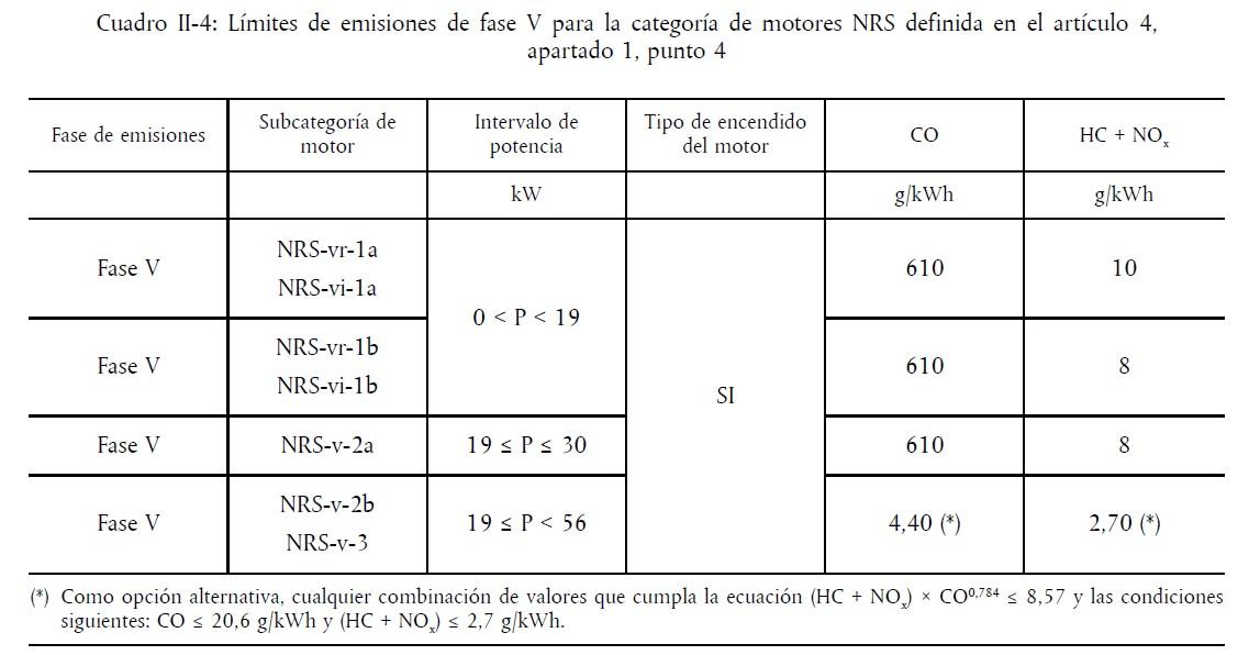 Tabla Fase 5 para categoría motores NRS