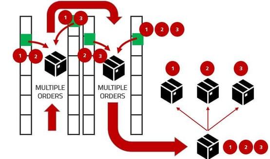 esquema funcionamiento batch picking