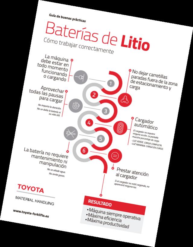 Baterías de litio (Infografía)