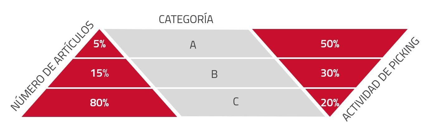 esquema clasificacion abc