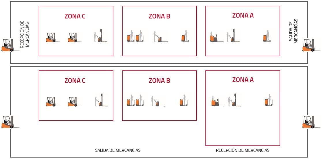 esquema zonificación del almacén