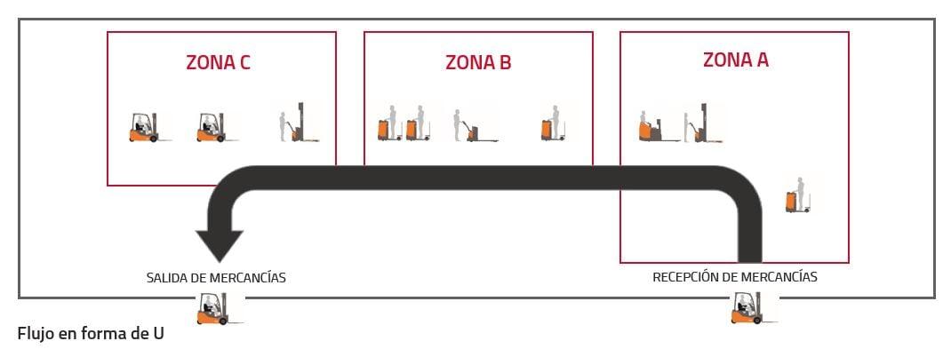 esquema4 diseño almacen