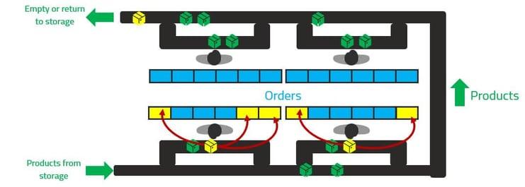 esquema de funcionamiento goods to person