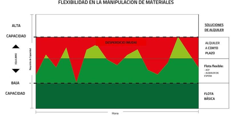 gráfico explicativo de la flexibilidad del alquiler de carretillas