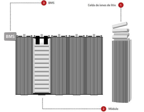módulos de baterías de litio y sistema toyota