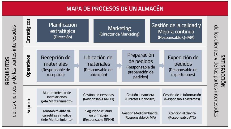 mapa-procesos-del-almacen