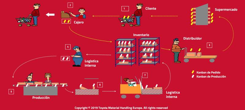 esquema sistema kanban supermercado