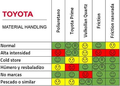 tabla comparativa de materiales de ruedas y aplicaciones