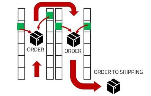 esquema funcionamiento single picking